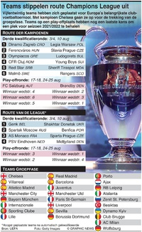 VOETBAL: UEFA Champions League 2021-22 trekking play-off infographic