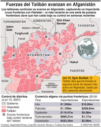 AFGANISTÁN: El talibán toma puesto fronterizo clave infographic
