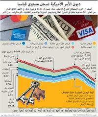 أعمال: ديون الأسر الأميركية تسجل مستوى قياسيا infographic