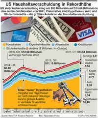 WIRTSCHAFT: U.S. Haushaltsverschuldung in Rekordhöhe infographic