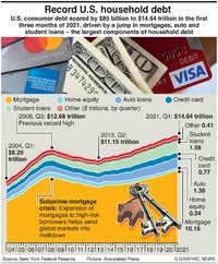 BUSINESS: U.S. household debt record infographic