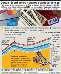 NEGOCIOS: Deuda récord de los hogares estadounidenses infographic