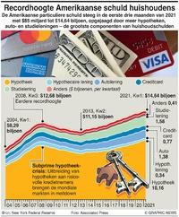 BUSINESS: Recordhoogte Amerikaanse schuld huishoudens infographic