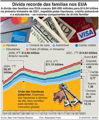 NEGÓCIOS: Dívida recorde das famílias nos EUA infographic
