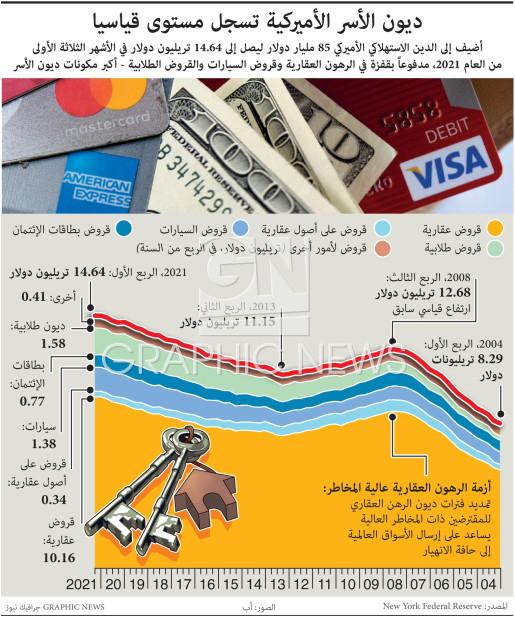 ديون الأسر الأميركية تسجل مستوى قياسيا infographic