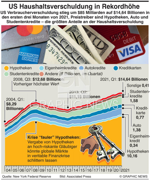 U.S. Haushaltsverschuldung in Rekordhöhe infographic