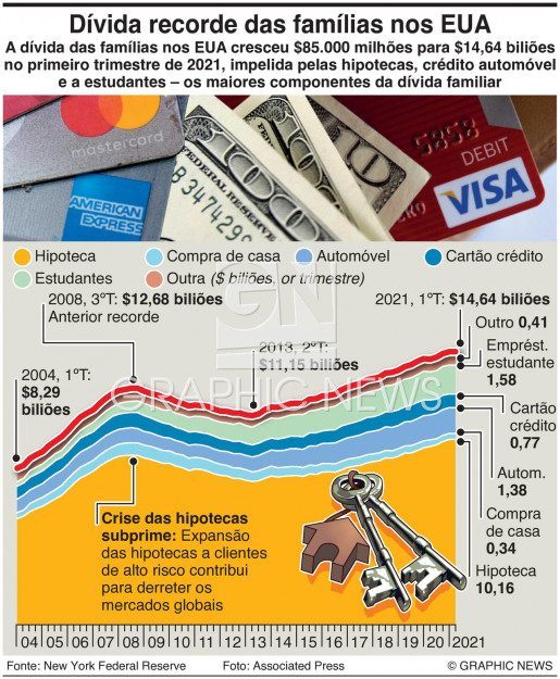 Dívida recorde das famílias nos EUA infographic