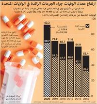 صحة: ارتفاع معدل الوفيات جراء الجرعات الزائدة في الولايات المتحدة infographic