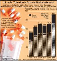 GESUNDHEIT: US Arzneiüberdosis steigert Todesfälle infographic