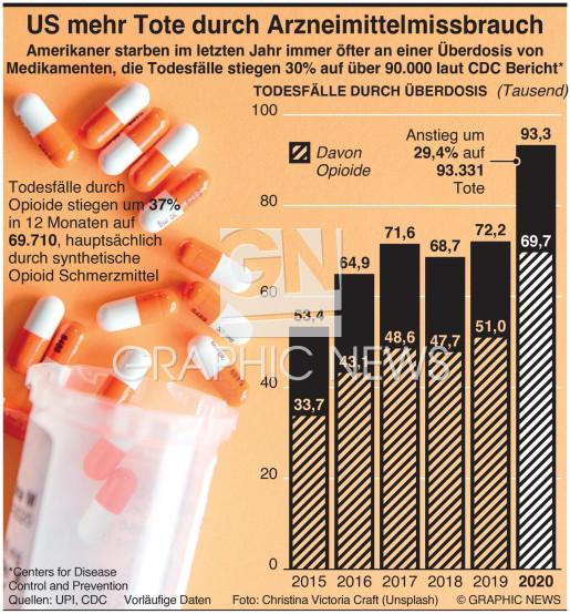 US Arzneiüberdosis steigert Todesfälle infographic