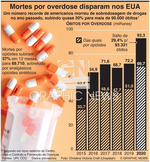 Mortes por overdose disparam nos EUA infographic