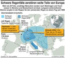 WETTER: Stürme sorgen für Hochwasser in Europa infographic