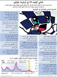 صحة: تفشي كوفيد19- في أولمبياد طوكيو (1) infographic
