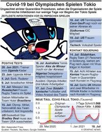 GESUNDHEIT: Covid-19 Ausbruch bei Olymp. Spielen in Tokio(1) Olympics infographic