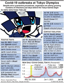 HEALTH: Covid-19 outbreaks at Tokyo Olympics (1) infographic