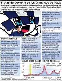 SALUD: Brotes de Covid-19 en los Olímpicos de Tokio (1) infographic