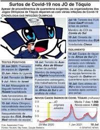 SAÚDE: Surtos de Covid-19 nos Jogos Olímpicos de Tóquio (1) infographic