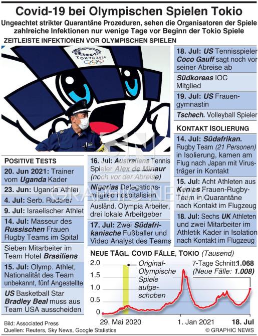 Covid-19 Ausbruch bei Olymp. Spielen in Tokio(1) Olympics infographic