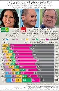 سياسة: ثلاثة مرشحين لمنصب المستشار في ألمانيا infographic