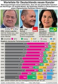 POLITIK: Aussicht auf Wahlen in Deutschland infographic