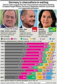 POLITICS: Germany election prospects infographic