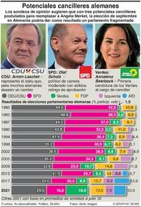 POLÍTICA: Prospectos para la elección en Alemania infographic