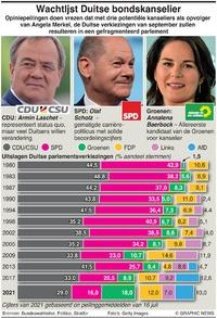 POLITIEK: Vooruitzichten Duitse verkiezing infographic