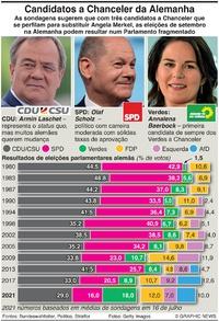 POLÍTICA: Perspetivas eleitorais na Alemanha infographic