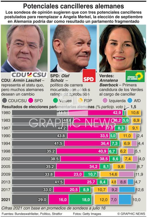 Prospectos para la elección en Alemania infographic