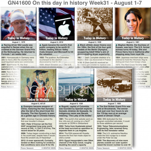 On this day August 1-7, 2021 (week 31) infographic