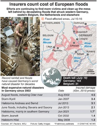 WEATHER: Germany floods aftermath infographic