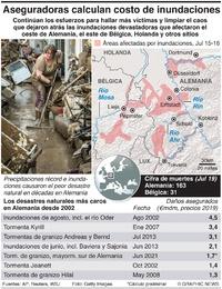 CLIMA: Secuelas de las inundaciones en Alemania infographic