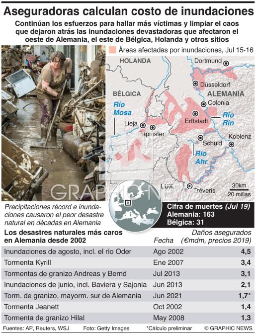 Secuelas de las inundaciones en Alemania infographic
