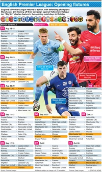 SOCCER: English Premier League opening fixtures 2021-22 infographic