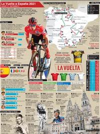 CYCLING: La Vuelta a España 2021 wallchart infographic
