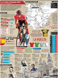 CICLISMO: Cartel de La Vuelta a España 2021 infographic