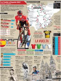 WIELRENNEN: La Vuelta a España 2021 wallchart infographic