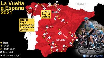 CYCLING: La Vuelta a España 2021 route video infographic