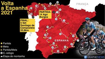 CICLISMO: Volta a Espanha 2021, vídeo do traçado infographic