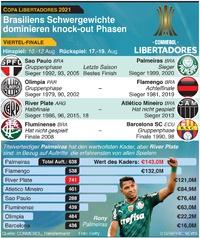 FUSSBALL: Copa Libertadores Viertelfinale 2021 infographic