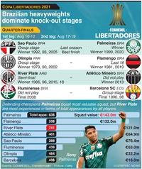 SOCCER: Copa Libertadores quarter-finals 2021 infographic