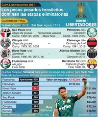 SOCCER: Cuartos de final de la Copa Libertadores 2021 infographic