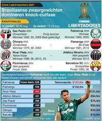 VOETBAL: Copa Libertadores kwartfinales 2021 infographic