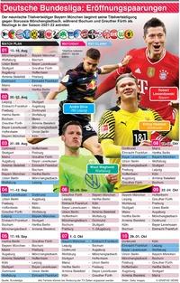 FUSSBALL: Deutsche Bundesliga Paarungen zur Eröffnung 2021-22 infographic