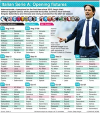 SOCCER: Italian Serie A opening fixtures 2021-22 infographic