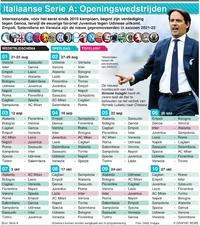 VOETBAL: Italiaanse Serie A openingswedstrijden 2021-22 infographic