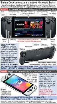 JUEGOS: Amenaza de Steam Deck para la nueva Nintendo Switch infographic