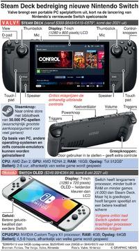 GAMING: Steam Deck bedreiging voor Nintendo Switch infographic
