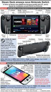 JOGOS DE VÍDEO: Steam Deck ameaça nova Nintendo Switch infographic