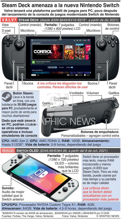 Amenaza de Steam Deck para la nueva Nintendo Switch infographic